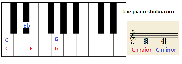 How to Play a Lead Sheet (Basic) - The Piano Studio