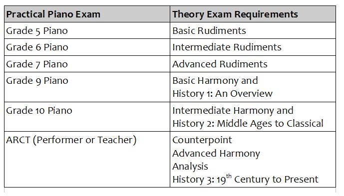 RCM Examinations History 3 - Memorization Tips