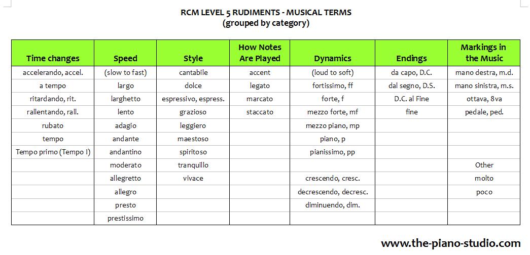 Rcm Level 5 Theory Study Helps The Piano Studio